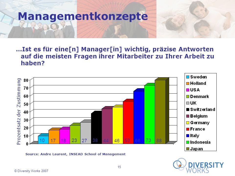 Managementkonzepte …Ist es für eine[n] Manager[in] wichtig, präzise Antworten auf die meisten Fragen ihrer Mitarbeiter zu Ihrer Arbeit zu haben
